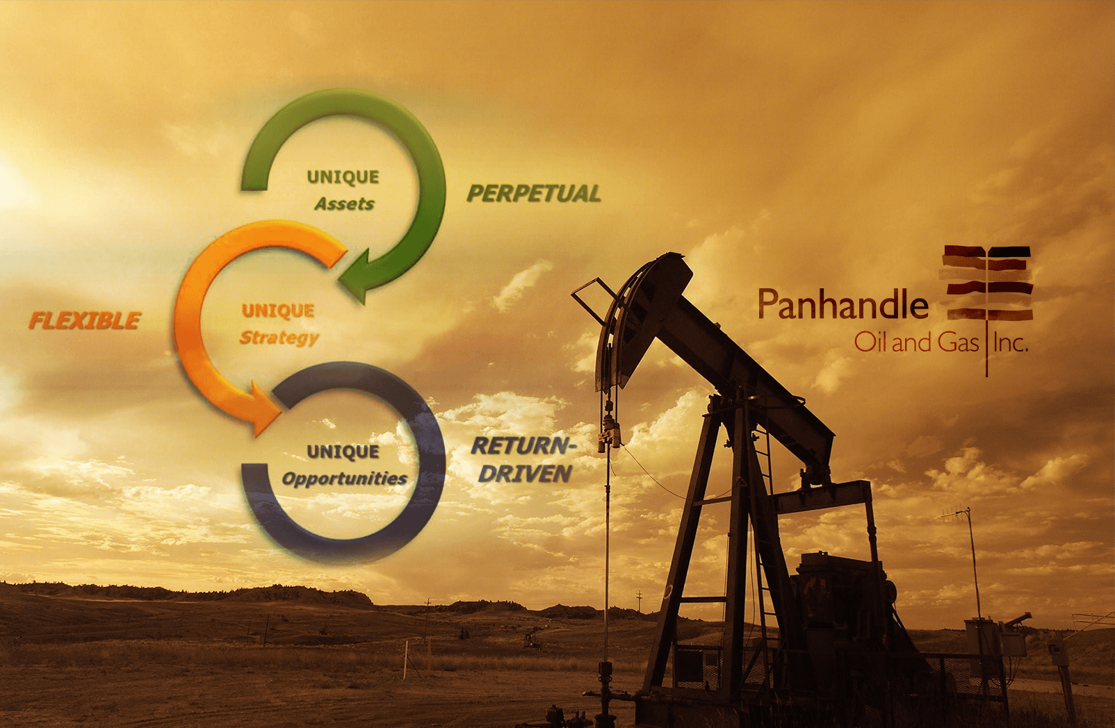 Diagram showing the Perpetual, Flexible, and Return-Driven Strategies with a backdrop of a oil pump as the sun sets.